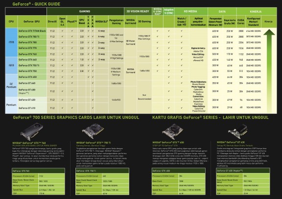 quick guide Geforce