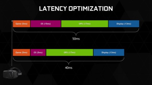 VR Latency Optimization ~ Nixiagamer.com