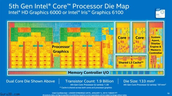 Intel Broadwell Die Map ~ Nixiagamer.com