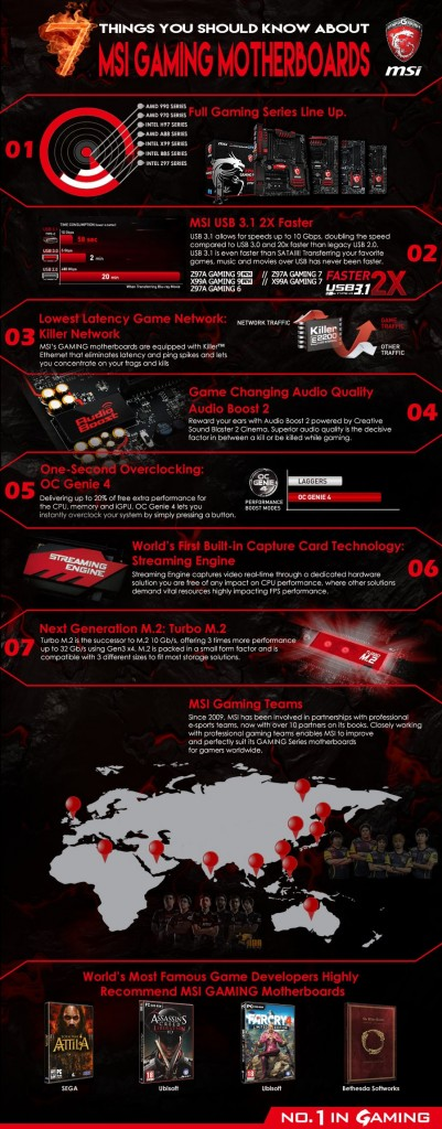 7-things-you-should-know-about-msi-gaming-motherboard-1-1024
