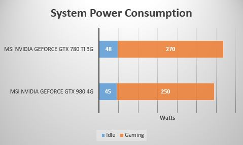power consumption 980