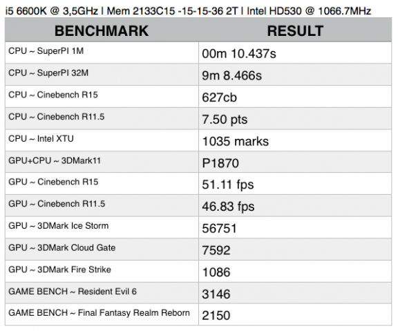 Benchmark Result