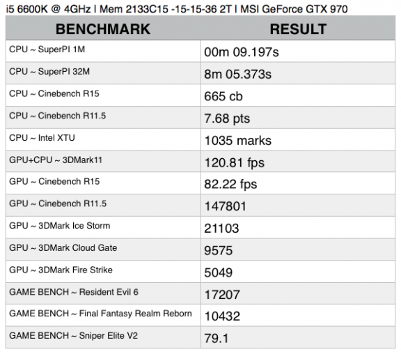 Benchmark Result 2